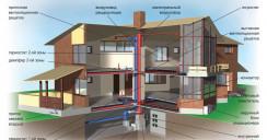 Особенности автономной системы отопления загородного дома
